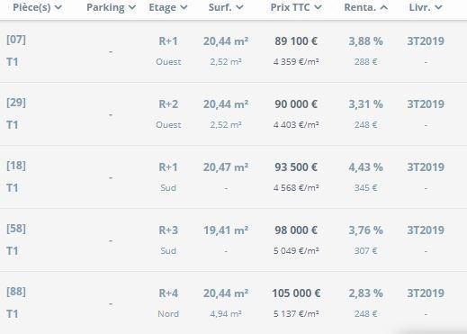 Vente appartement St denis 227500€ - Photo 2